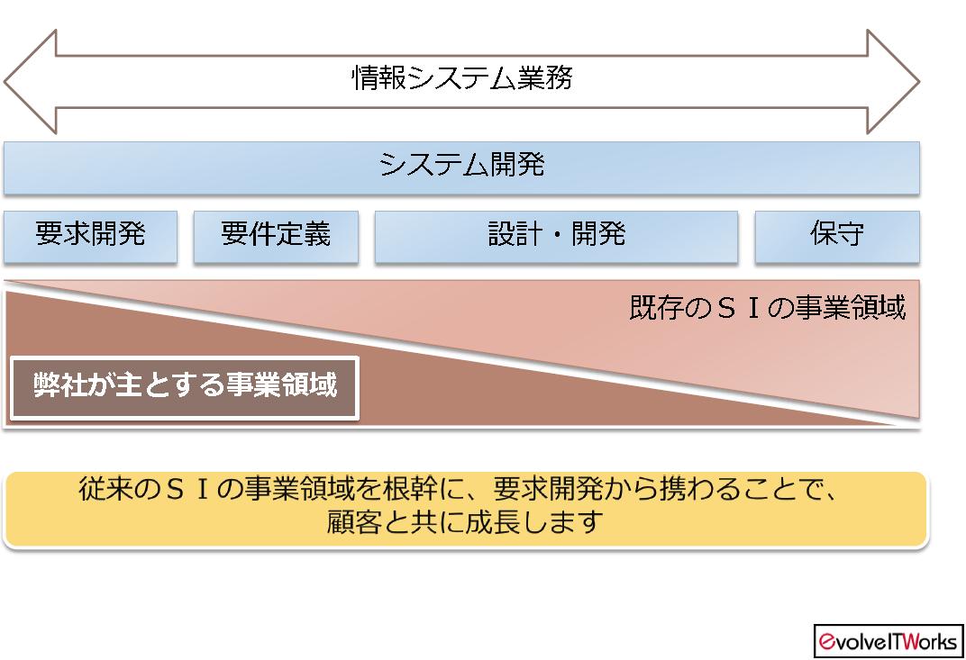 EITW事業領域概念図