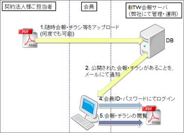 WebNewsLetter使用開始後の流れ図
