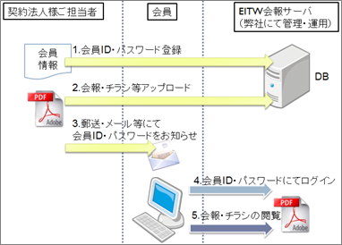 WebNewsletter使用開始までの流れ図