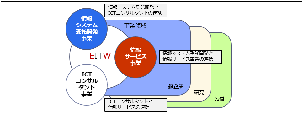 eitw事業概要概念図