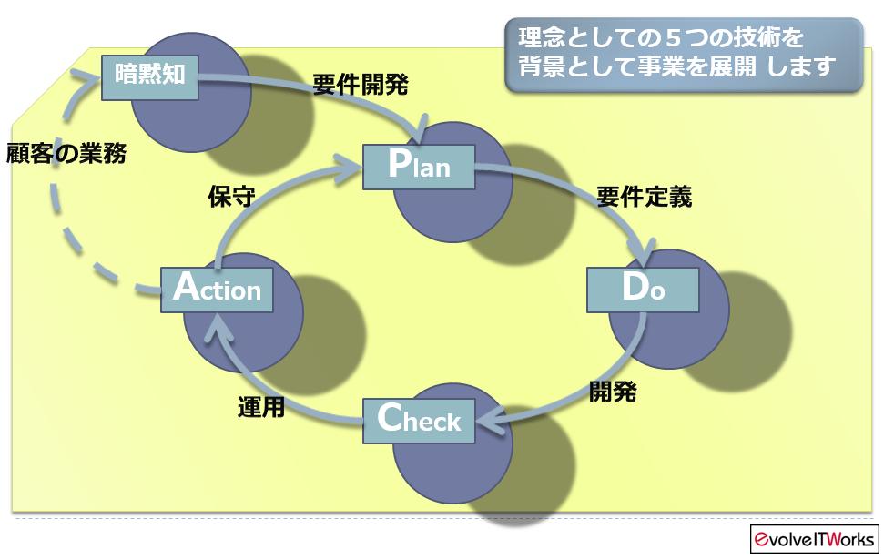 eitw事業展開概念図